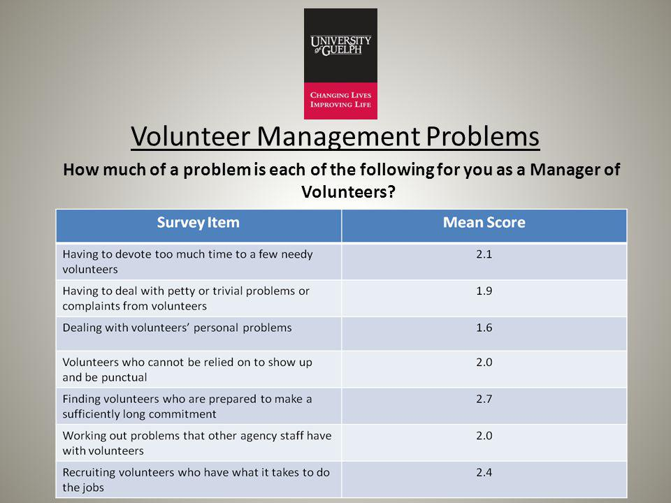Volunteer Management Problems How much of a problem is each of the following for you as a Manager of Volunteers