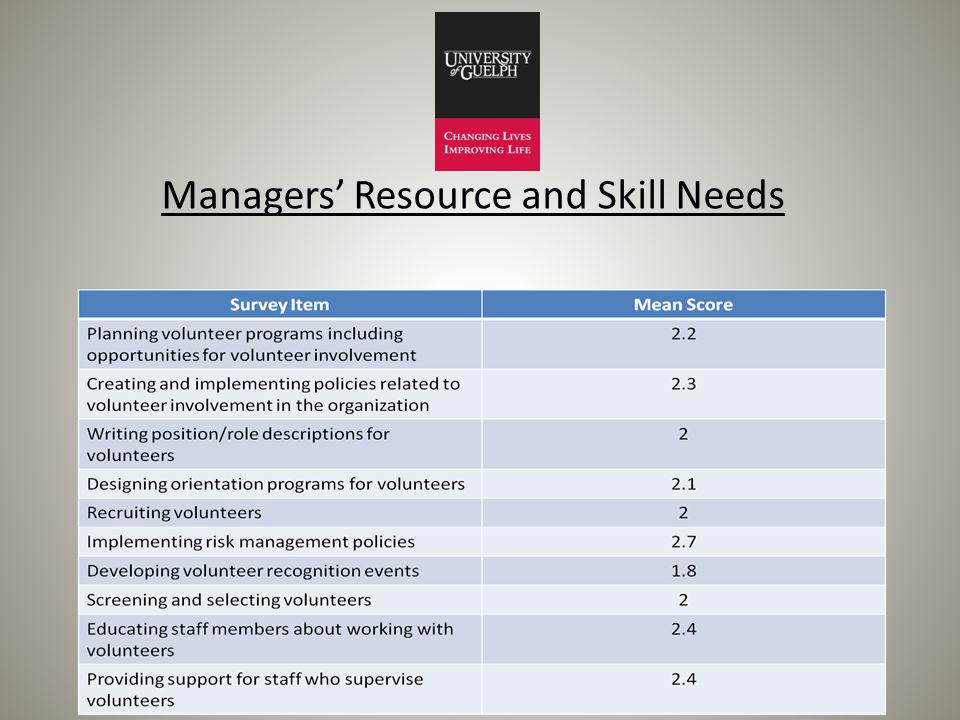 Managers Resource and Skill Needs