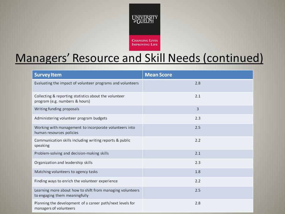 Managers Resource and Skill Needs (continued)