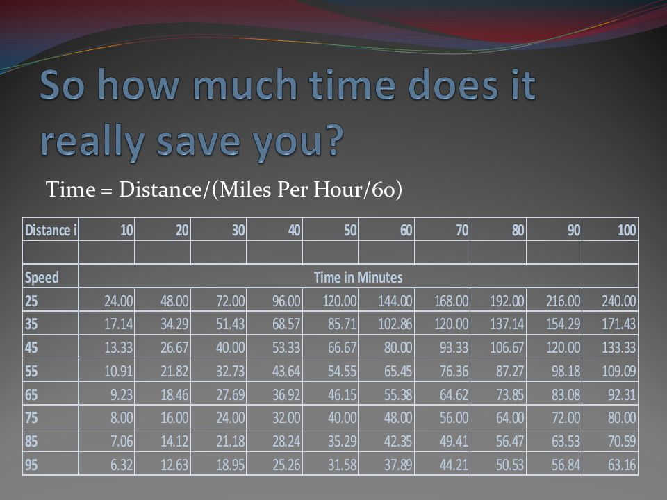 Time = Distance/(Miles Per Hour/60)
