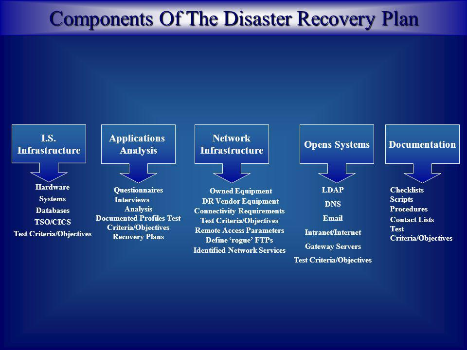 Disaster Recovery Is…… Flexible Response To A Crisis Place to Recover (Location/Equipment/Network) Defined Recovery Set (Critical Components) Reliable