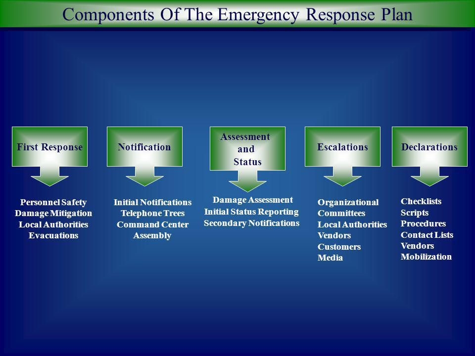 Working Components ERPCMP BCP DRP The Business Continuity Management Program Response - Notifications, assessments, escalations, declarations, etc. (e