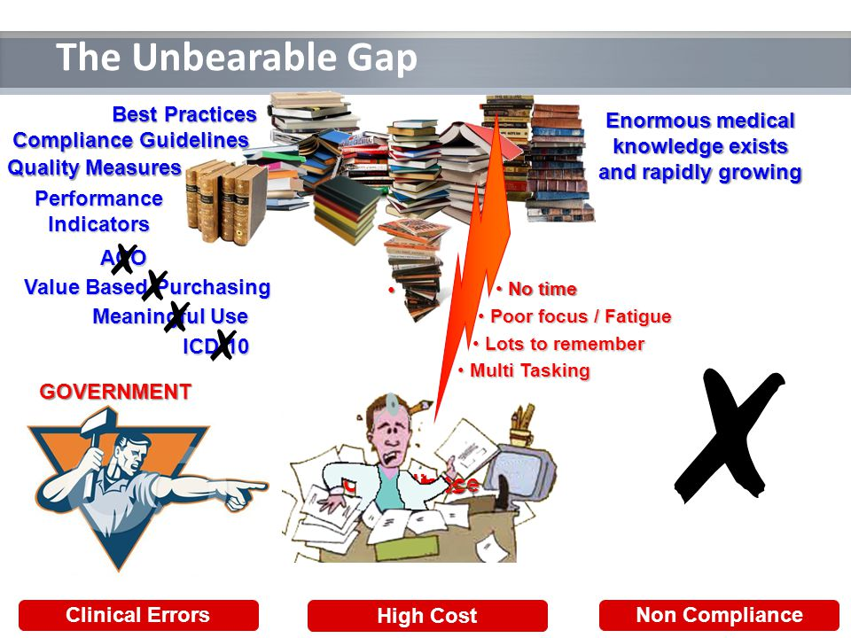 The Unbearable Gap Clinical Errors High Cost Non Compliance GOVERNMENT Reports Data Compliance Enormous medical knowledge exists and rapidly growing Poor focus / Fatigue Poor focus / Fatigue Lots to remember Lots to remember Best Practices No time No time Compliance Guidelines Quality Measures Performance Indicators ICD-10 Meaningful Use Multi Tasking Multi Tasking ACO Value Based Purchasing