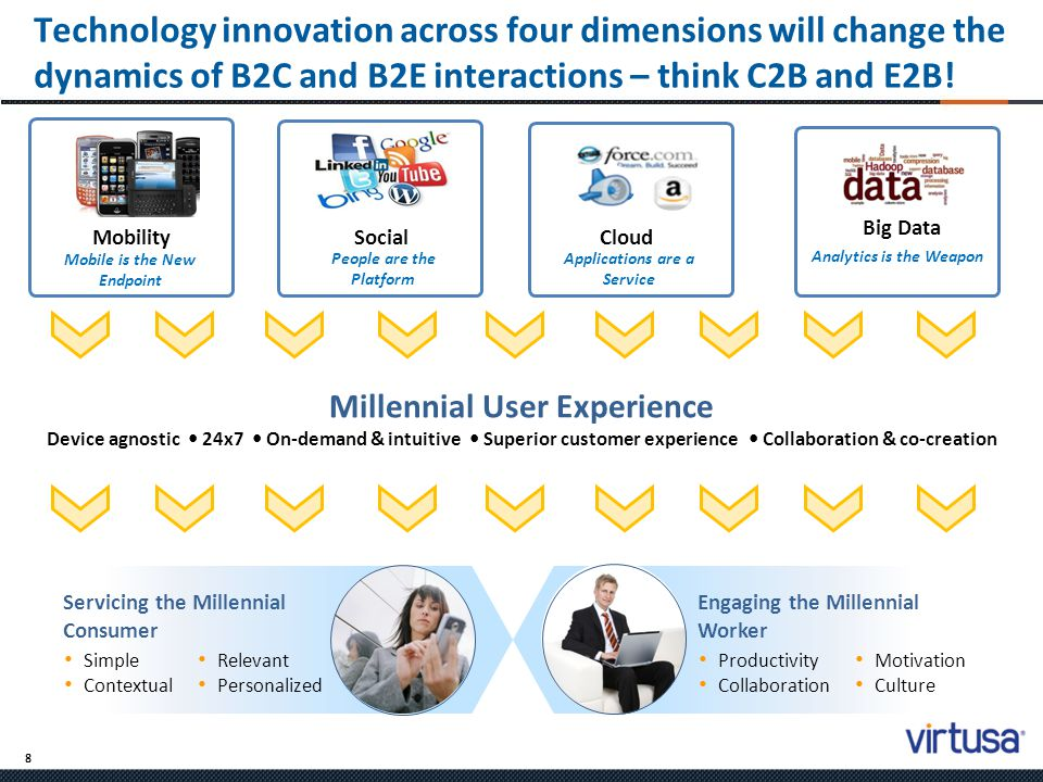9 Todays businesses will have to undergo a massive application modernization effort to become Millennial Ready The convergence of technology innovation combined with the emerging demands of digital natives will push enterprises to… Modernize enterprise IT Simplify process Understand and leverage the advances in technology Embrace and accelerate innovation Engage millennial consumers and enable millennial employees This modernization effort will drive significant IT service revenue, perhaps, larger than any prior paradigm shift Consistent Data A Few Specialists Standalone Apps Data Center Process Efficiency Many Business Managers ERP Integration LAN Actionable Decisions Everyone, Everywhere Networked Solutions (Cross Platform) WAN Portals & Suites Most Employees Business Agility Mobile & Cloud 1990200020102020 1975198519952005 Impact Reach Application Topology Infrastructure