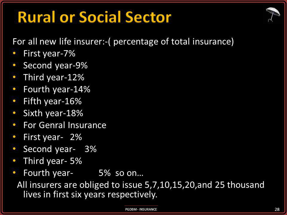 PGDBM - INSURANCE For all new life insurer:-( percentage of total insurance) First year-7% First year-7% Second year-9% Second year-9% Third year-12% Third year-12% Fourth year-14% Fourth year-14% Fifth year-16% Fifth year-16% Sixth year-18% Sixth year-18% For Genral Insurance For Genral Insurance First year-2% First year-2% Second year- 3% Second year- 3% Third year-5% Third year-5% Fourth year-5% so on… Fourth year-5% so on… All insurers are obliged to issue 5,7,10,15,20,and 25 thousand lives in first six years respectively.
