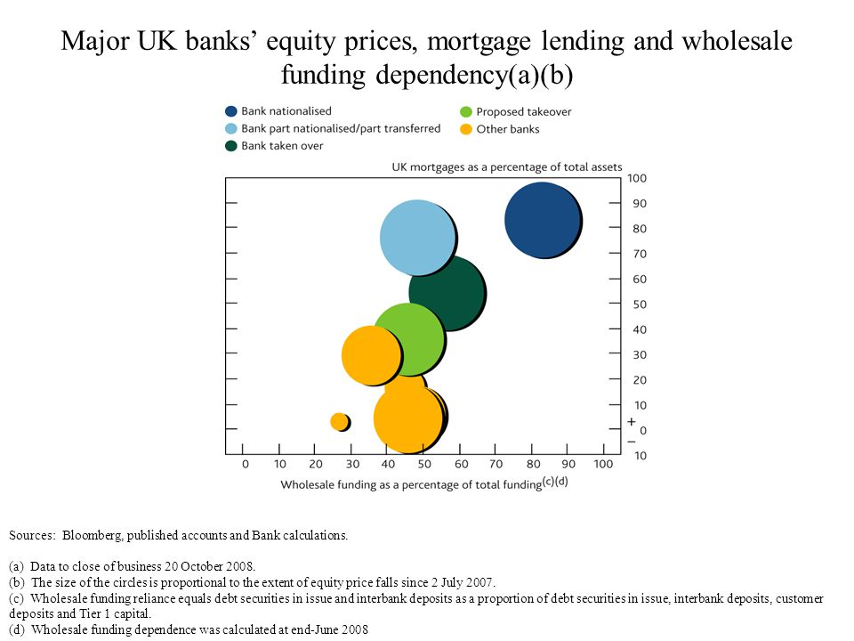 Major UK banks equity prices, mortgage lending and wholesale funding dependency(a)(b) Sources: Bloomberg, published accounts and Bank calculations. (a