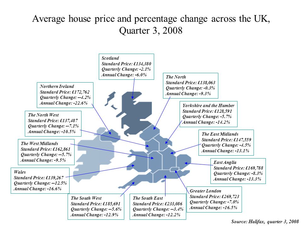 Average house price and percentage change across the UK, Quarter 3, 2008 Scotland Standard Price: £134,380 Quarterly Change: -2.1% Annual Change: -6.0