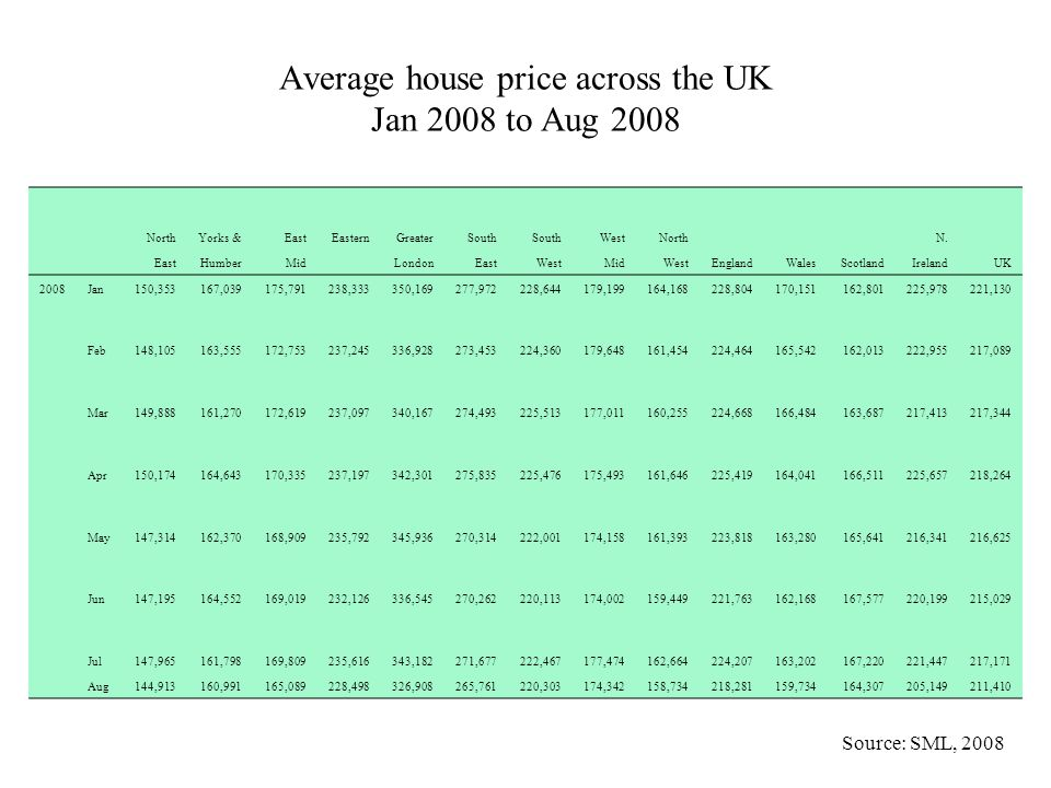 Average house price across the UK Jan 2008 to Aug 2008 NorthYorks &EastEasternGreaterSouth WestNorthN. EastHumberMid LondonEastWestMidWestEnglandWales