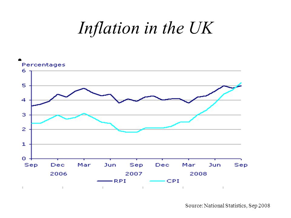 Inflation in the UK Source: National Statistics, Sep 2008