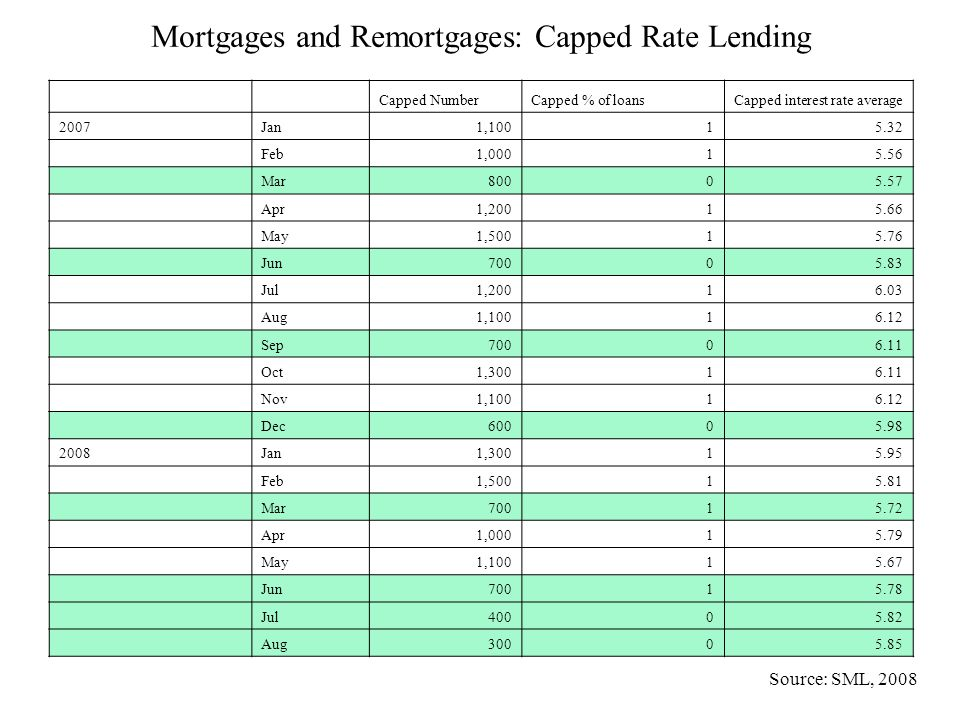 Mortgages and Remortgages: Capped Rate Lending Capped NumberCapped % of loansCapped interest rate average 2007Jan 1,10015.32 Feb 1,00015.56 Mar 80005.