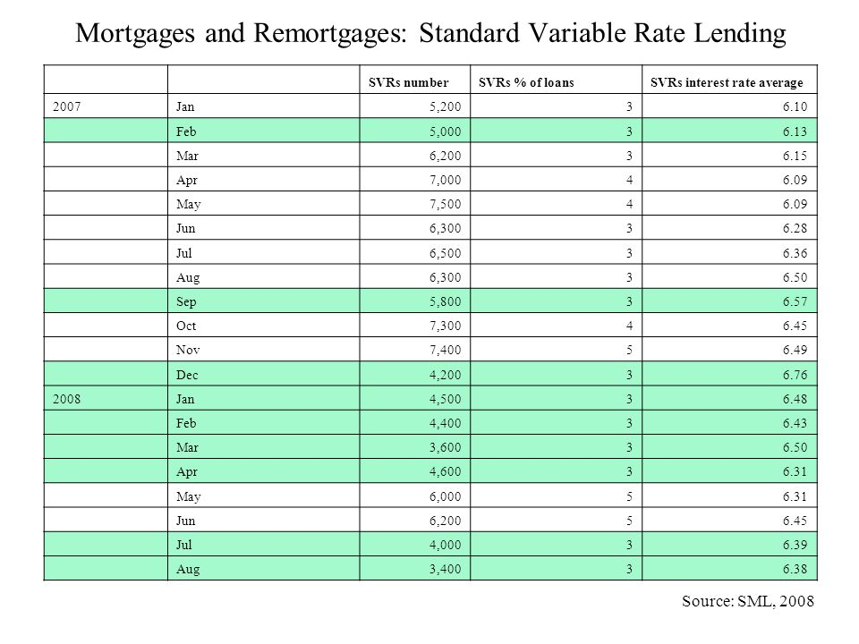 Mortgages and Remortgages: Standard Variable Rate Lending SVRs numberSVRs % of loansSVRs interest rate average 2007Jan 5,20036.10 Feb 5,00036.13 Mar 6