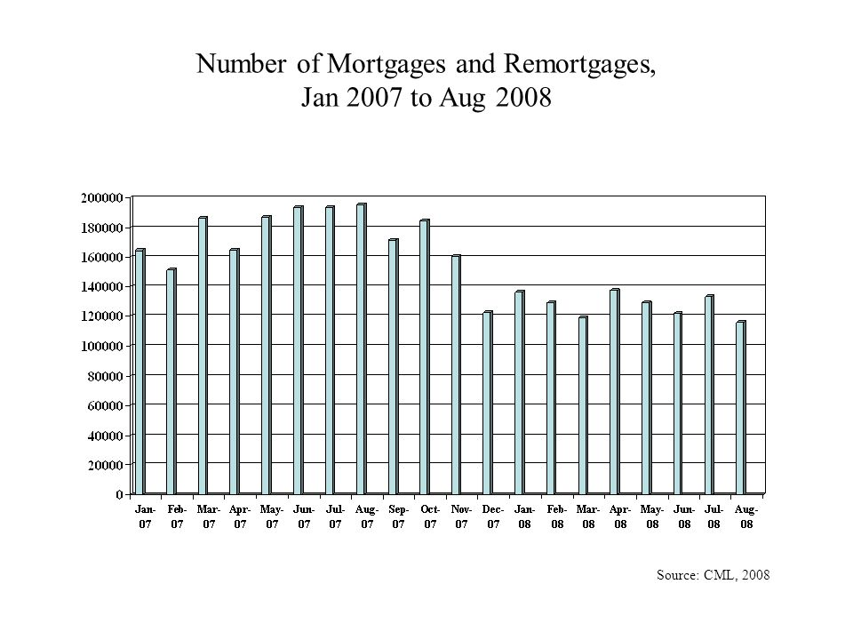 Number of Mortgages and Remortgages, Jan 2007 to Aug 2008 Source: CML, 2008