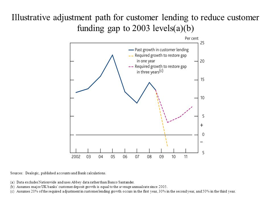 Illustrative adjustment path for customer lending to reduce customer funding gap to 2003 levels(a)(b) Sources: Dealogic, published accounts and Bank c