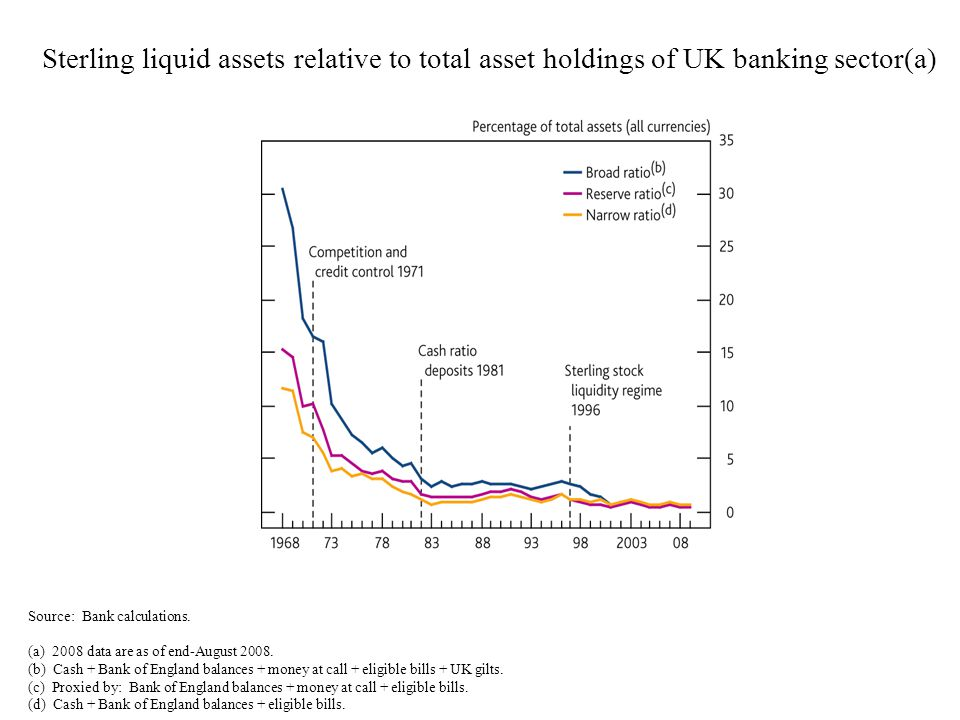 Sterling liquid assets relative to total asset holdings of UK banking sector(a) Source: Bank calculations. (a) 2008 data are as of end-August 2008. (b