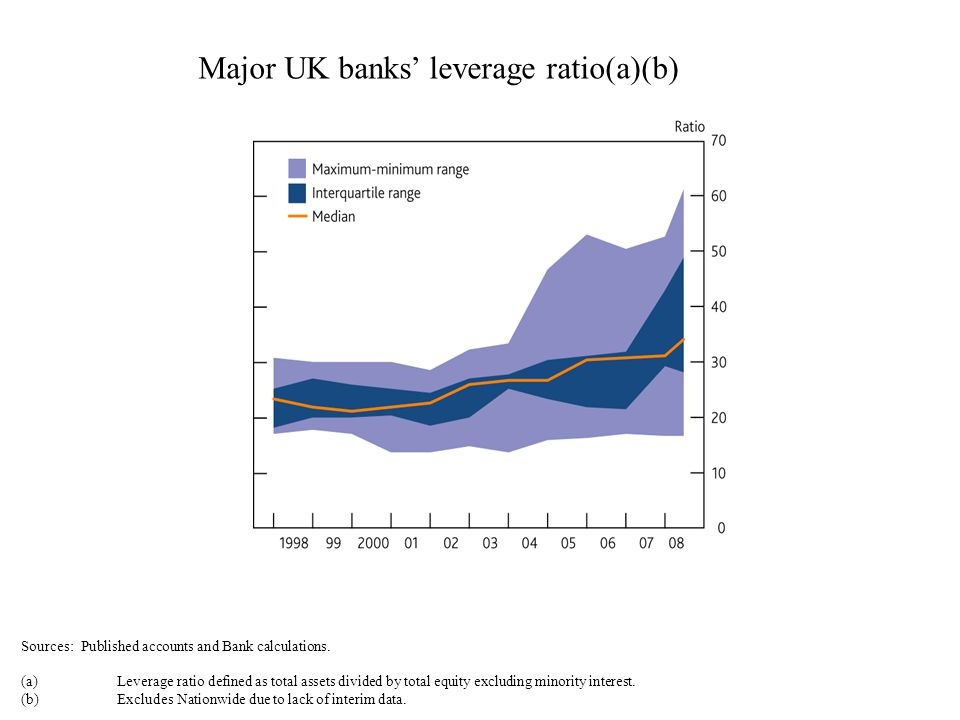 Major UK banks leverage ratio(a)(b) Sources: Published accounts and Bank calculations. (a)Leverage ratio defined as total assets divided by total equi
