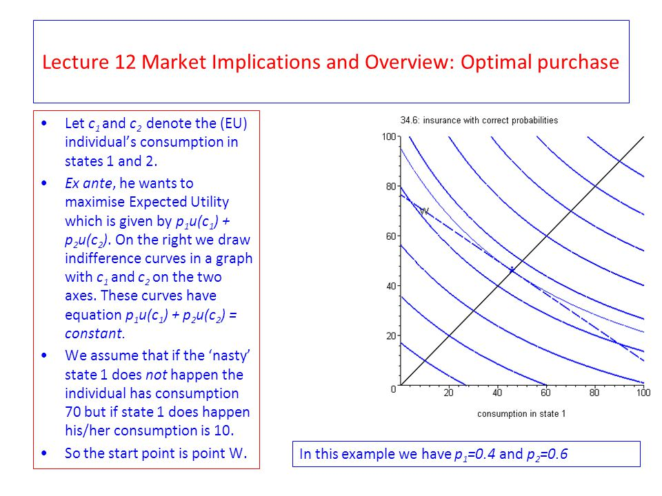 Lecture 12 Market Implications and Overview: Optimal purchase Let c 1 and c 2 denote the (EU) individuals consumption in states 1 and 2.
