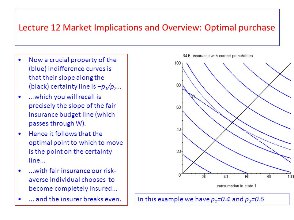 Lecture 12 Market Implications and Overview: Optimal purchase Now a crucial property of the (blue) indifference curves is that their slope along the (black) certainty line is –p 1 /p 2......which you will recall is precisely the slope of the fair insurance budget line (which passes through W).
