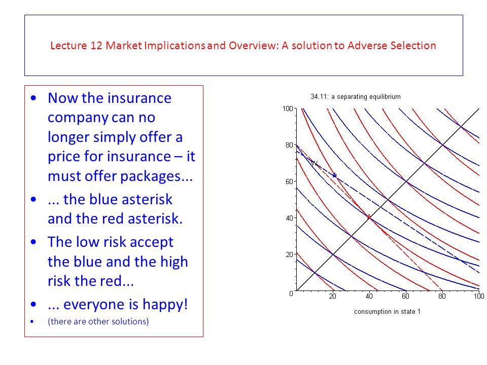 Lecture 12 Market Implications and Overview: A solution to Adverse Selection Now the insurance company can no longer simply offer a price for insurance – it must offer packages......