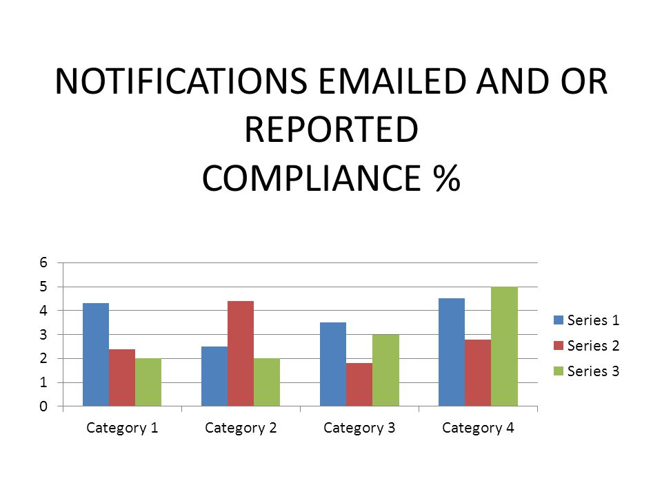NOTIFICATIONS EMAILED AND OR REPORTED COMPLIANCE %