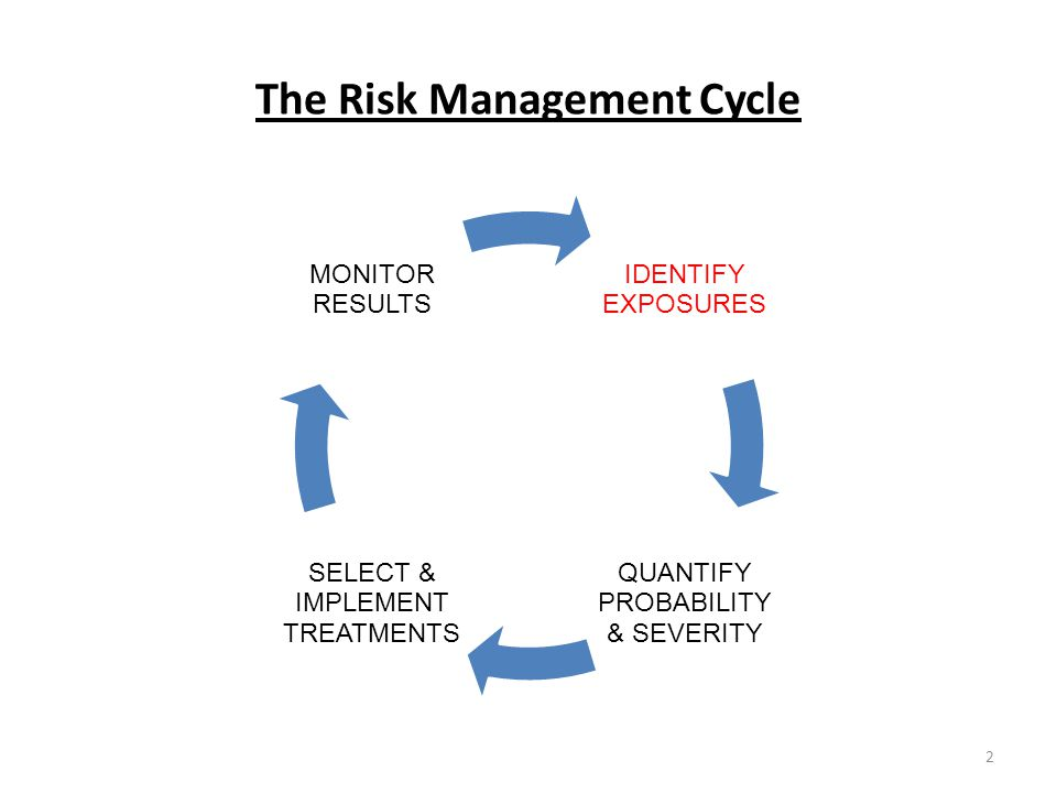 The Risk Management Cycle IDENTIFY EXPOSURES QUANTIFY PROBABILITY & SEVERITY SELECT & IMPLEMENT TREATMENTS MONITOR RESULTS 2