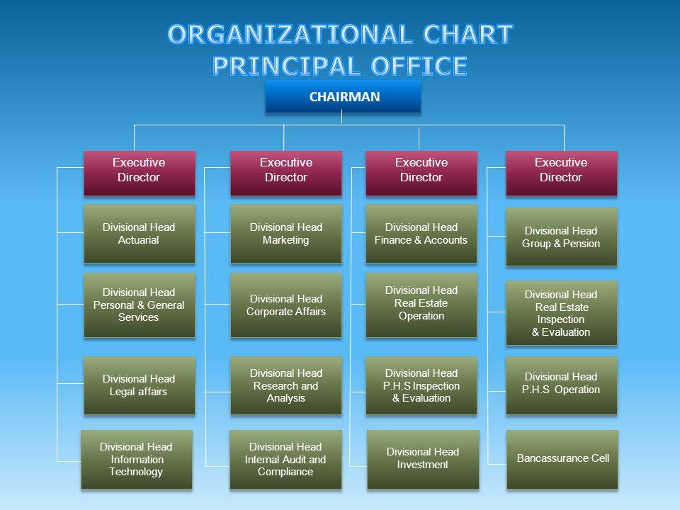 CHAIRMAN Executive Director Divisional Head Actuarial Divisional Head Personal & General Services Divisional Head Legal affairs Divisional Head Market