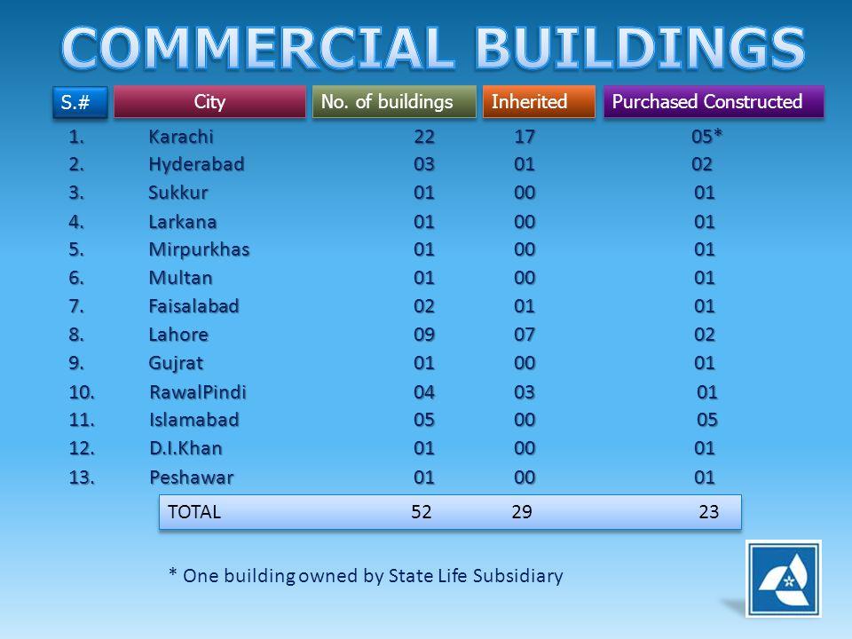 S.# City No. of buildings Inherited Purchased Constructed 1. Karachi 22 17 05* 2. Hyderabad 03 01 02 3. Sukkur 01 00 01 4. Larkana 01 00 01 5. Mirpurk