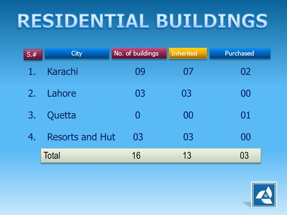 1.Karachi 09 07 02 2.Lahore 03 03 00 3.Quetta 0 00 01 4.Resorts and Hut 03 03 00 S.# City No. of buildings Inherited Purchased Total 16 13 03