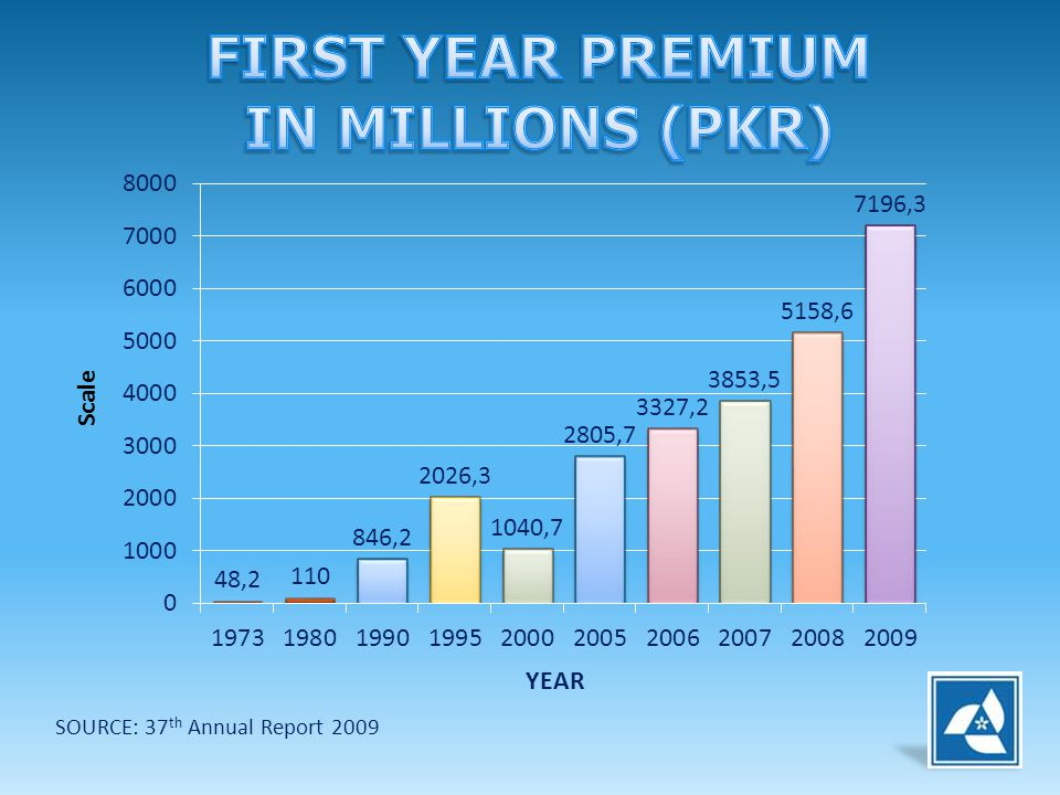 SOURCE: 37 th Annual Report 2009