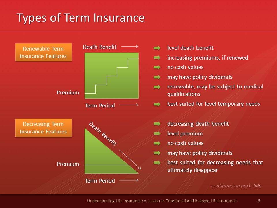 Types of Term Insurance 5Understanding Life Insurance: A Lesson in Traditional and Indexed Life Insurance Renewable Term Insurance Features level death benefit increasing premiums, if renewed no cash values may have policy dividends renewable, may be subject to medical qualifications best suited for level temporary needs Death Benefit Term Period Premium Decreasing Term Insurance Features decreasing death benefit level premium no cash values may have policy dividends best suited for decreasing needs that ultimately disappear Death Benefit Term Period Premium continued on next slide