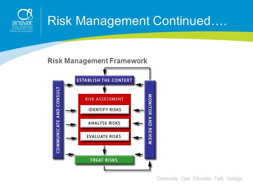 Community Care Education Faith Heritage Risk Management Continued…. Risk Management Framework