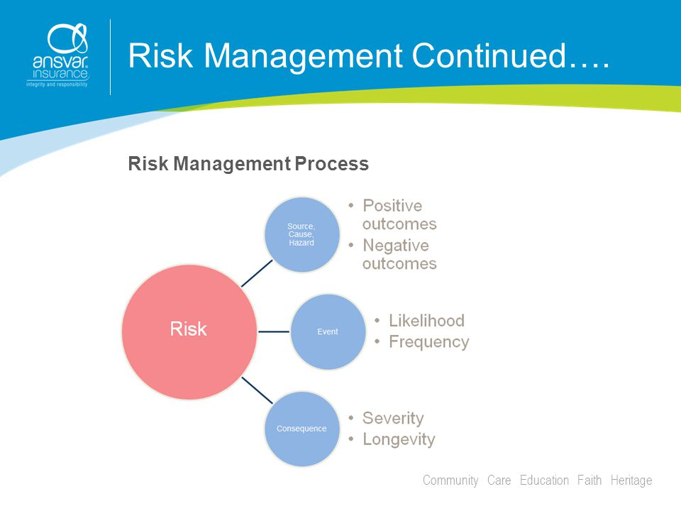 Community Care Education Faith Heritage Risk Management Continued…. Risk Management Process