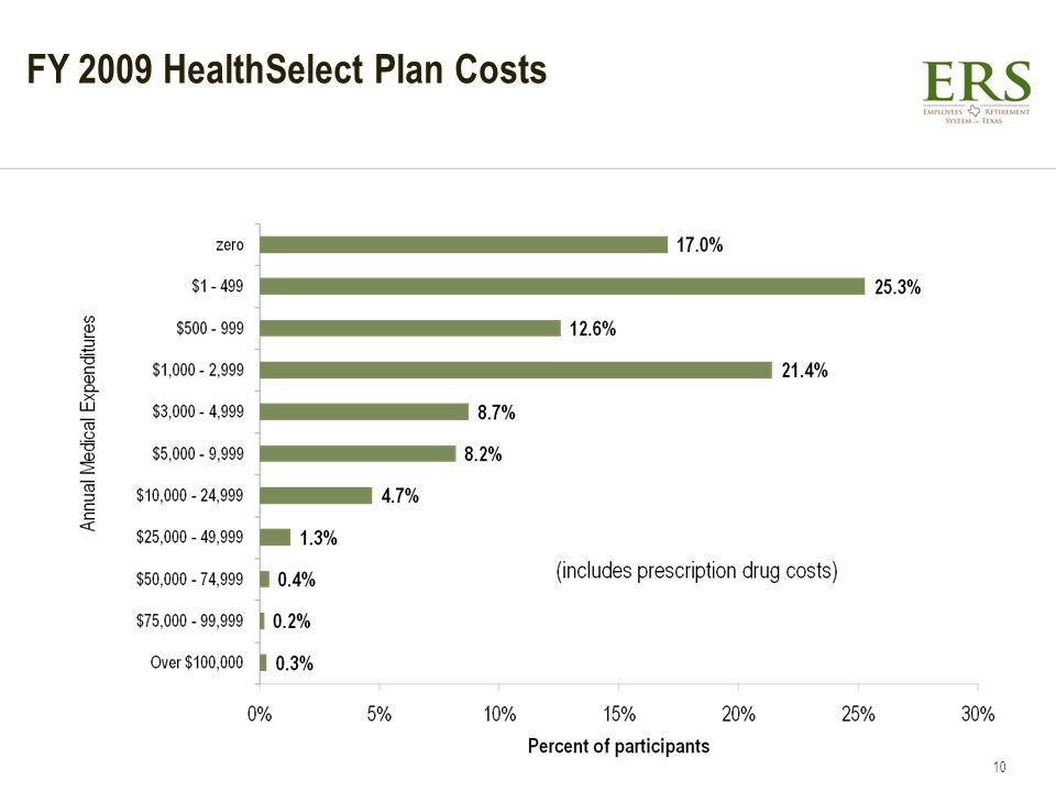FY 2009 HealthSelect Plan Costs 10