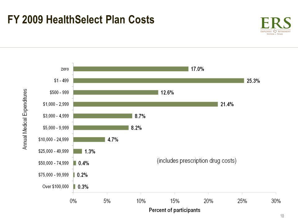 FY 2009 HealthSelect Plan Costs 10