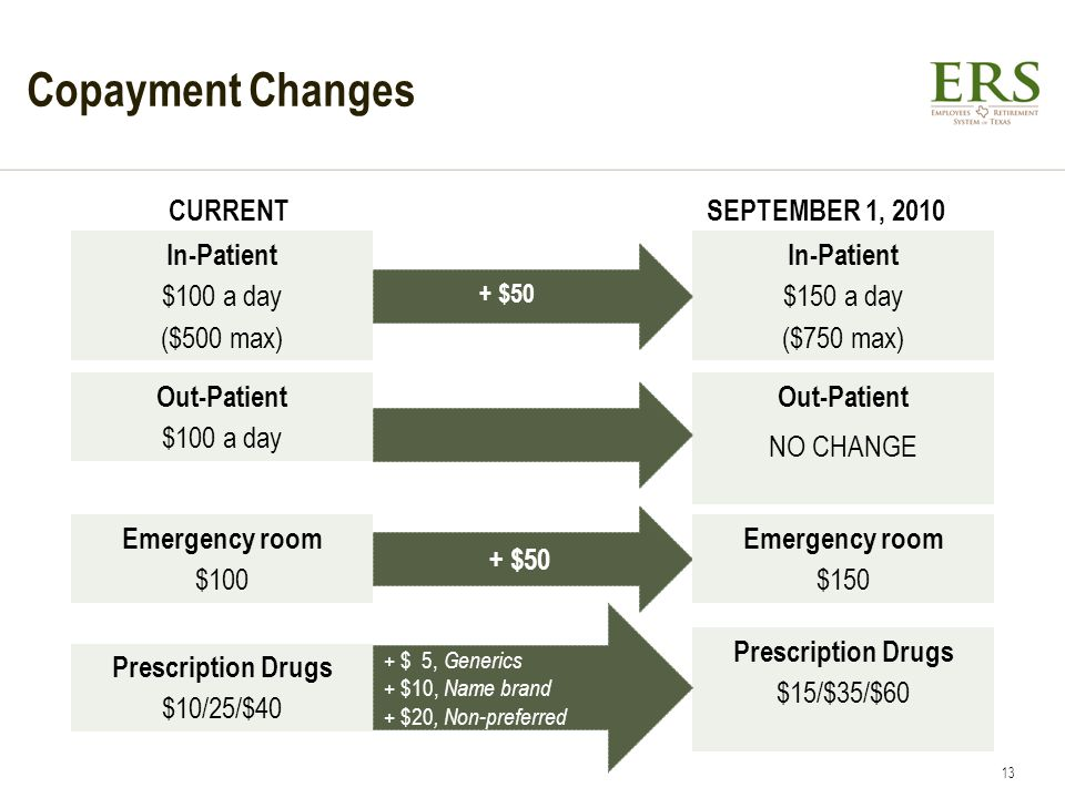 Copayment Changes CURRENT SEPTEMBER 1, 2010 In-Patient $100 a day ($500 max) In-Patient $150 a day ($750 max) Out-Patient NO CHANGE Out-Patient $100 a