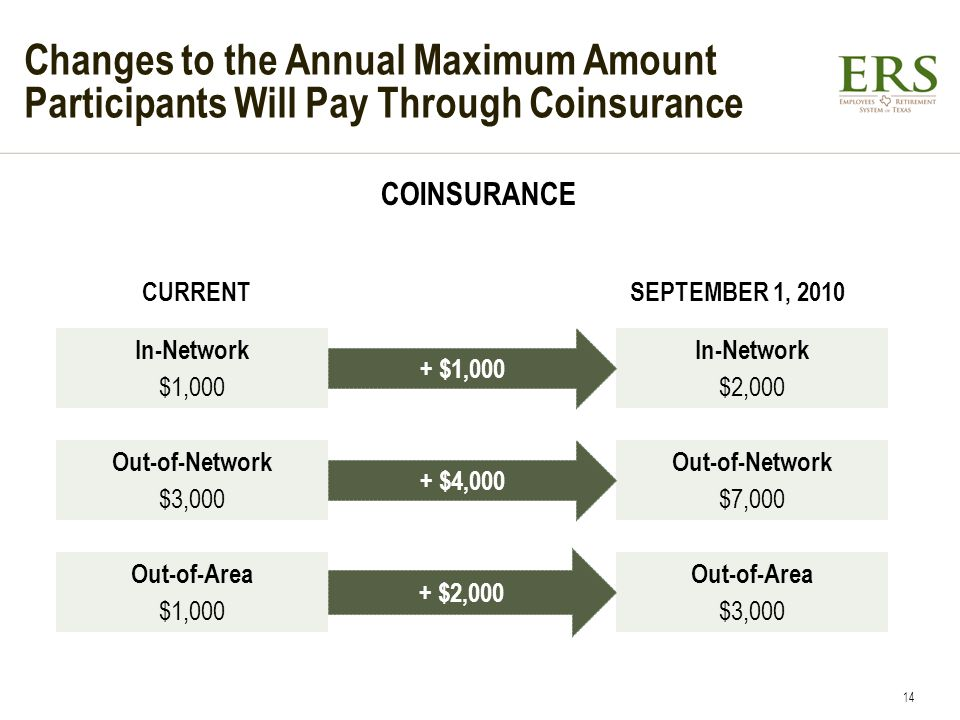Changes to the Annual Maximum Amount Participants Will Pay Through Coinsurance In-Network $1,000 In-Network $2,000 COINSURANCE CURRENTSEPTEMBER 1, 2010 + $1,000 Out-of-Area $1,000 Out-of-Network $3,000 Out-of-Network $7,000 Out-of-Area $3,000 + $4,000 + $2,000 14