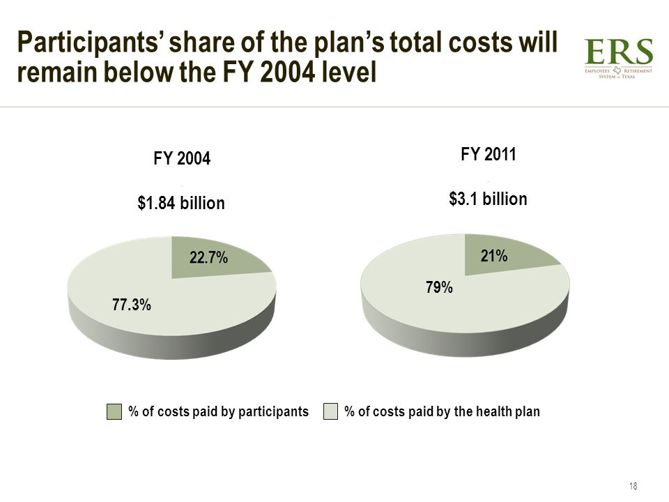 Participants share of the plans total costs will remain below the FY 2004 level FY 2004. $1.84 billion FY 2011. $3.1 billion 77.3% 79% % of costs paid