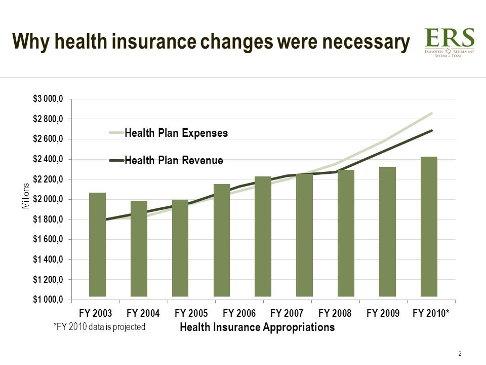 Why health insurance changes were necessary Millions *FY 2010 data is projected Health Insurance Appropriations 2