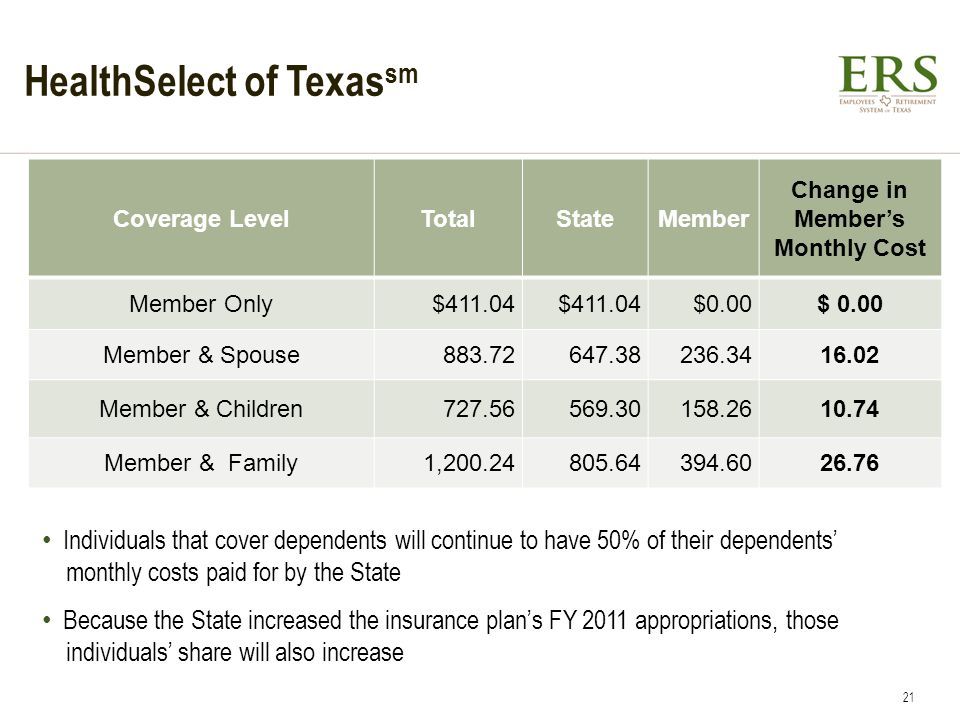 HealthSelect of Texas sm Coverage LevelTotalStateMember Change in Members Monthly Cost Member Only$411.04 $0.00 Member & Spouse883.72647.38236.3416.02 Member & Children727.56569.30158.2610.74 Member & Family1,200.24805.64394.6026.76 Individuals that cover dependents will continue to have 50% of their dependents monthly costs paid for by the State Because the State increased the insurance plans FY 2011 appropriations, those individuals share will also increase 21