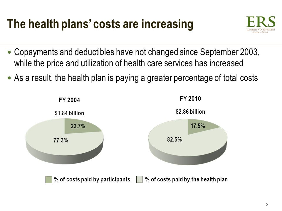 The health plans costs are increasing Copayments and deductibles have not changed since September 2003, while the price and utilization of health care services has increased As a result, the health plan is paying a greater percentage of total costs FY 2004.