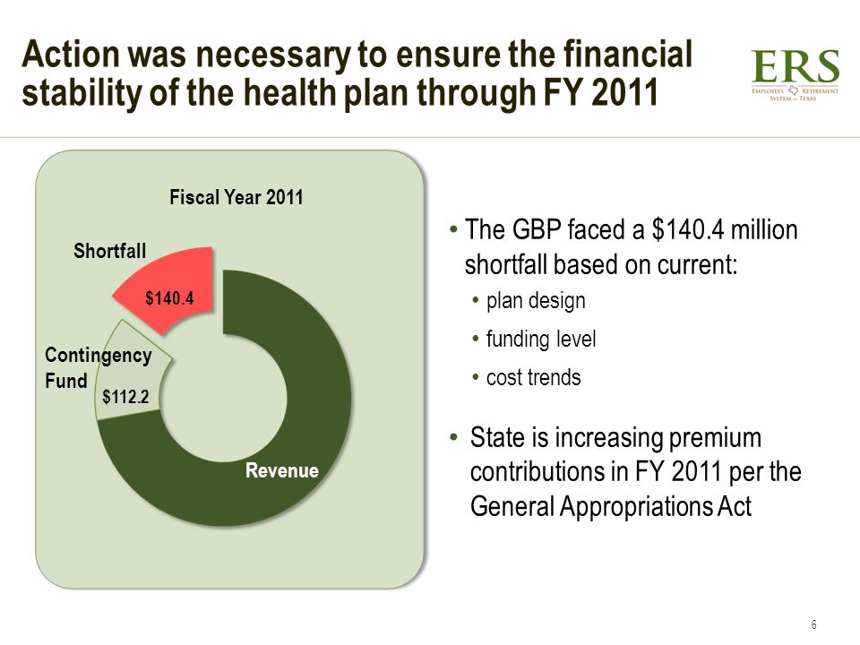 Action was necessary to ensure the financial stability of the health plan through FY 2011 Fiscal Year 2011 The GBP faced a $140.4 million shortfall ba