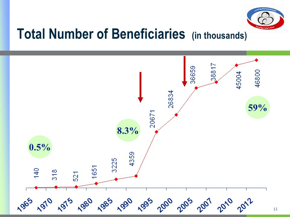 13 Total Number of Beneficiaries (in thousands) 59% 8.3% 0.5%