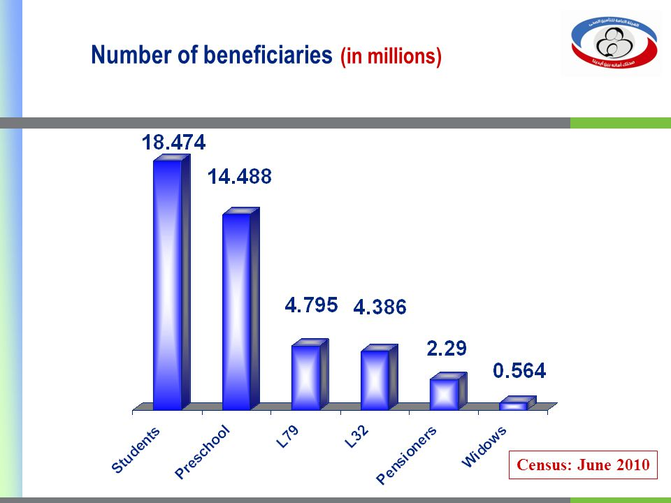 Number of beneficiaries (in millions) Census: June 2010