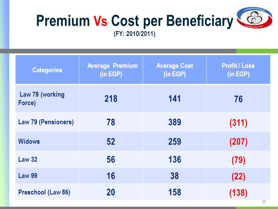 Premium Vs Cost per Beneficiary (FY: 2010/2011) 25 Profit / Loss (in EGP) Average Cost (in EGP) Average Premium (in EGP) Categories 76 141218 Law 79 (