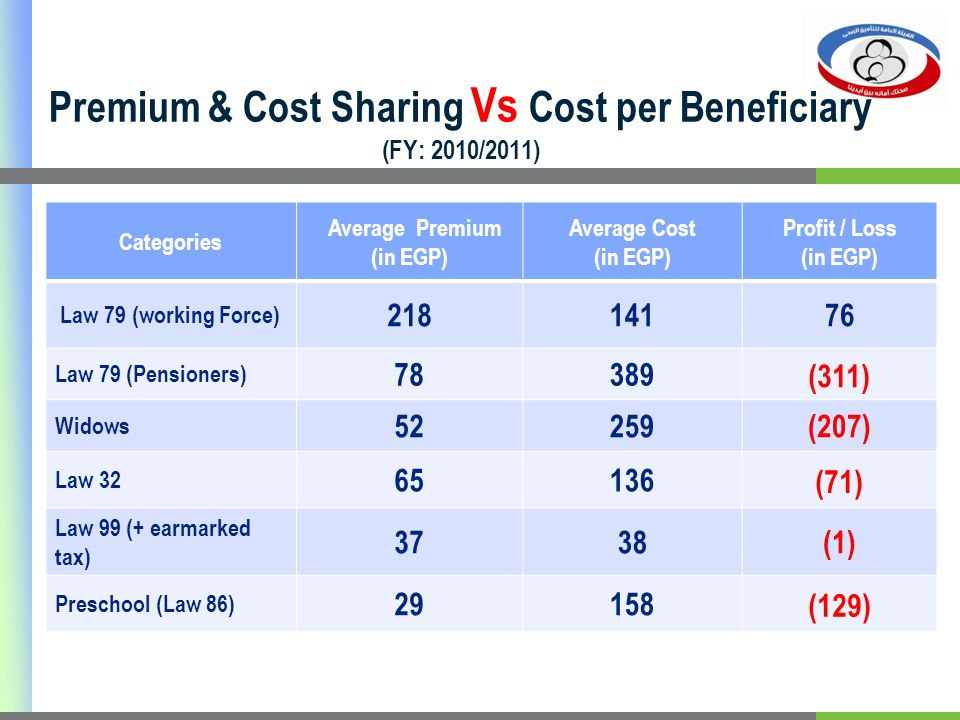 Premium & Cost Sharing Vs Cost per Beneficiary (FY: 2010/2011) Profit / Loss (in EGP) Average Cost (in EGP) Average Premium (in EGP) Categories 76141218 Law 79 (working Force) (311) 38978 Law 79 (Pensioners) (207)25952 Widows (71) 13665 Law 32 (1)3837 Law 99 (+ earmarked tax) (129) 15829 Preschool (Law 86)