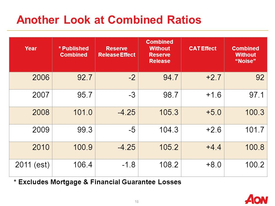 Another Look at Combined Ratios 18 * Excludes Mortgage & Financial Guarantee Losses Year* Published Combined Reserve Release Effect Combined Without Reserve Release CAT EffectCombined Without Noise 200692.7-294.7+2.792 200795.7-398.7+1.697.1 2008101.0-4.25105.3+5.0100.3 200999.3-5104.3+2.6101.7 2010100.9-4.25105.2+4.4100.8 2011 (est)106.4-1.8108.2+8.0100.2