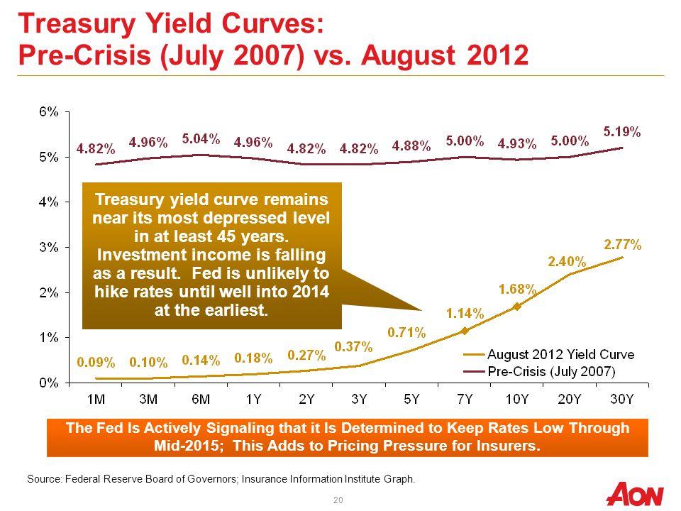 Treasury Yield Curves: Pre-Crisis (July 2007) vs.