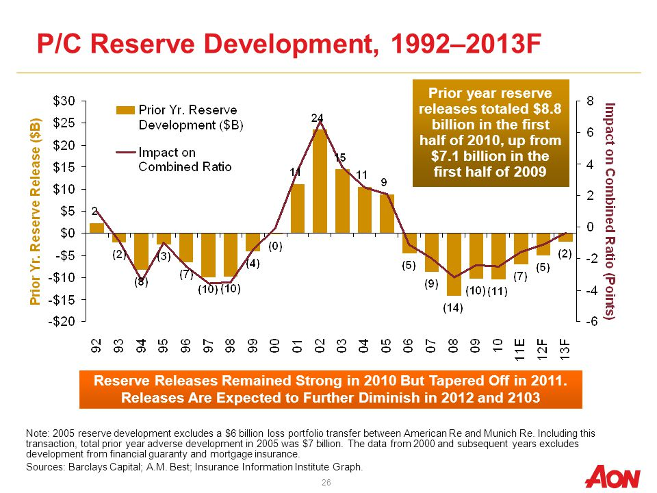 12/01/09 - 9pm P/C Reserve Development, 1992–2013F Reserve Releases Remained Strong in 2010 But Tapered Off in 2011.