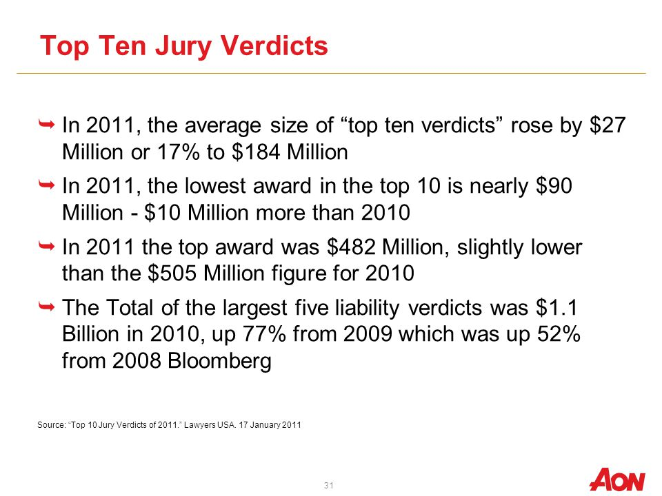 31 Top Ten Jury Verdicts In 2011, the average size of top ten verdicts rose by $27 Million or 17% to $184 Million In 2011, the lowest award in the top 10 is nearly $90 Million - $10 Million more than 2010 In 2011 the top award was $482 Million, slightly lower than the $505 Million figure for 2010 The Total of the largest five liability verdicts was $1.1 Billion in 2010, up 77% from 2009 which was up 52% from 2008 Bloomberg Source: Top 10 Jury Verdicts of 2011.