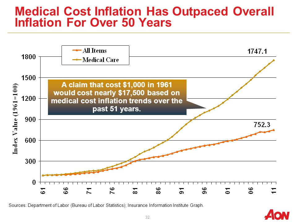 Medical Cost Inflation Has Outpaced Overall Inflation For Over 50 Years Sources: Department of Labor (Bureau of Labor Statistics); Insurance Information Institute Graph.