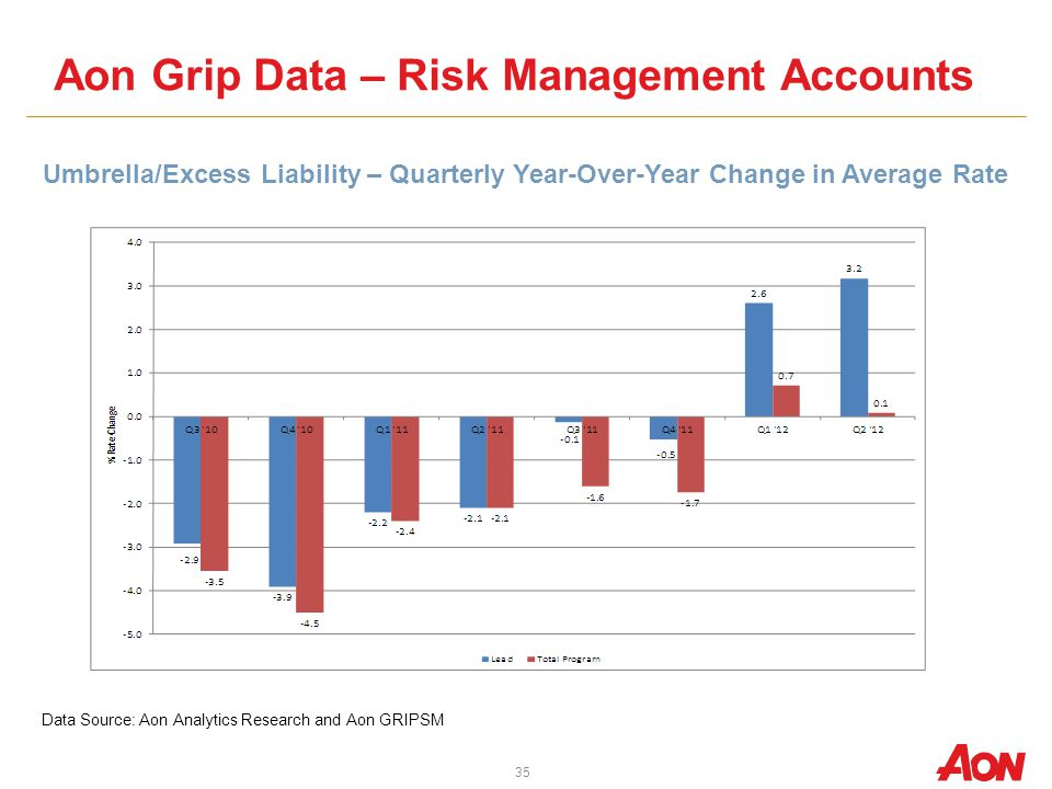 Aon Grip Data – Risk Management Accounts Umbrella/Excess Liability – Quarterly Year-Over-Year Change in Average Rate Data Source: Aon Analytics Research and Aon GRIPSM 35